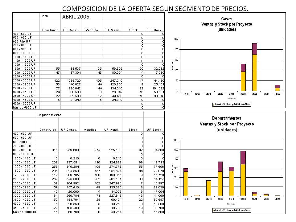 COMPOSICION DE LA OFERTA SEGUN SEGMENTO DE PRECIOS. ABRIL 2006.