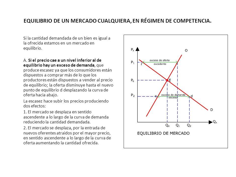 EQUILIBRIO DE UN MERCADO CUALQUIERA, EN RÉGIMEN DE COMPETENCIA.