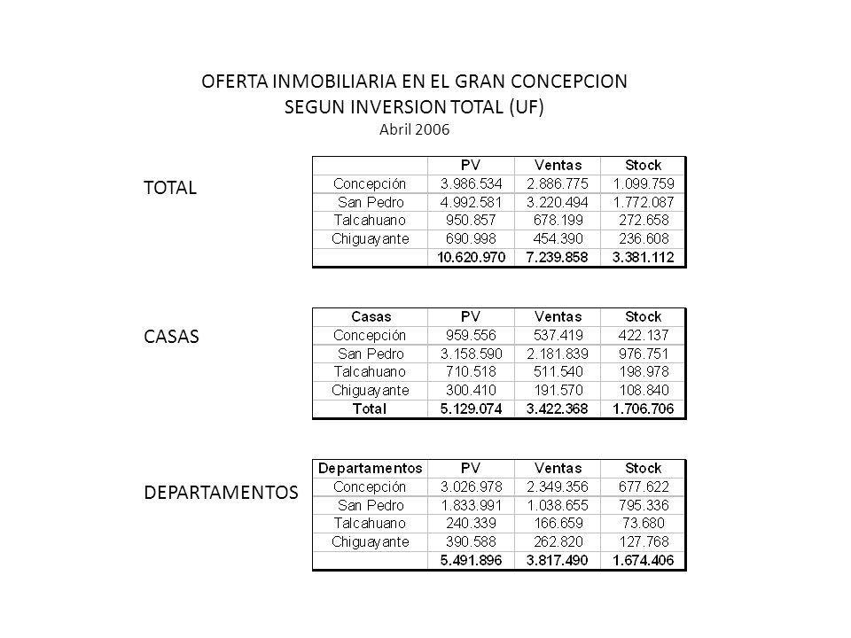 OFERTA INMOBILIARIA EN EL GRAN CONCEPCION SEGUN INVERSION TOTAL (UF) Abril 2006 TOTAL CASAS DEPARTAMENTOS