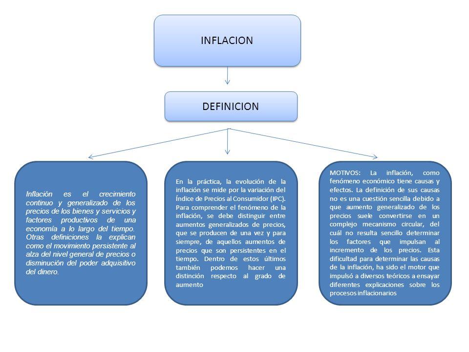 INFLACION DEFINICION Inflación es el crecimiento continuo y generalizado de los precios de los bienes y servicios y factores productivos de una econom