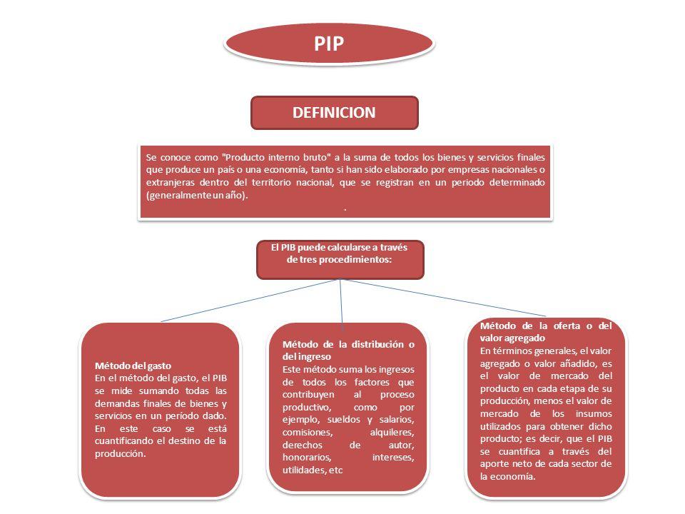 PIP PER CAPITA El PIB per cápita puede expresarse en varias unidades: pesos corrientes, pesos reales de un año base, dólares corrientes ajustados por Paridad del Poder Adquisitivo (PPA) y dólares corrientes.