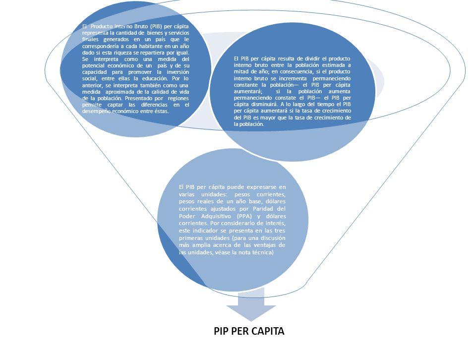 PIP PER CAPITA El PIB per cápita puede expresarse en varias unidades: pesos corrientes, pesos reales de un año base, dólares corrientes ajustados por
