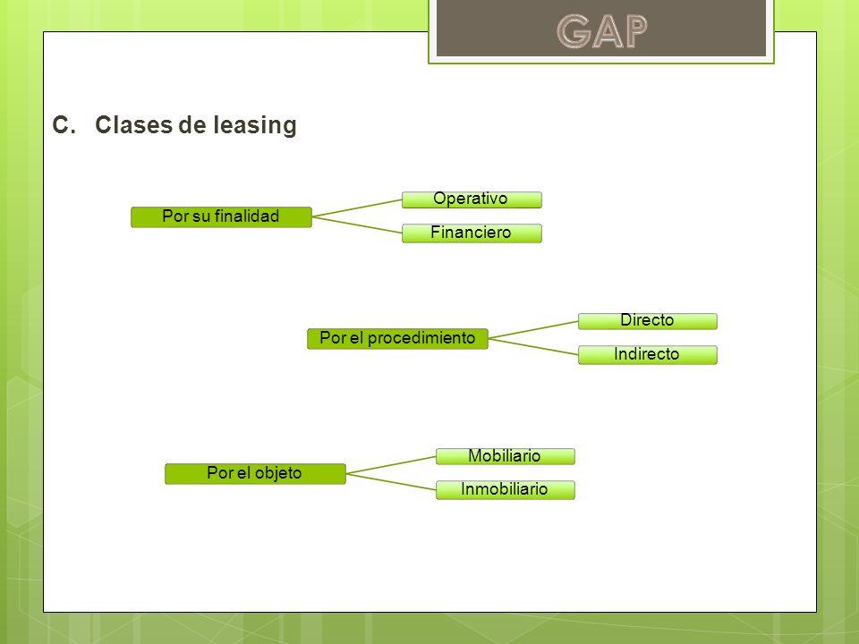 Por su finalidad Operativo Financiero Por el procedimiento Directo Indirecto Por el objeto Mobiliario Inmobiliario C.Clases de leasing