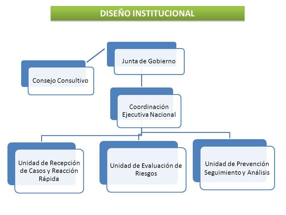 Consejo Consultivo Junta de Gobierno Coordinación Ejecutiva Nacional Unidad de Recepción de Casos y Reacción Rápida Unidad de Evaluación de Riesgos Unidad de Prevención Seguimiento y Análisis DISEÑO INSTITUCIONAL