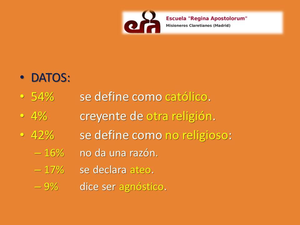 DATOS: DATOS: 54%se define como católico. 54%se define como católico. 4% creyente de otra religión. 4% creyente de otra religión. 42% se define como n