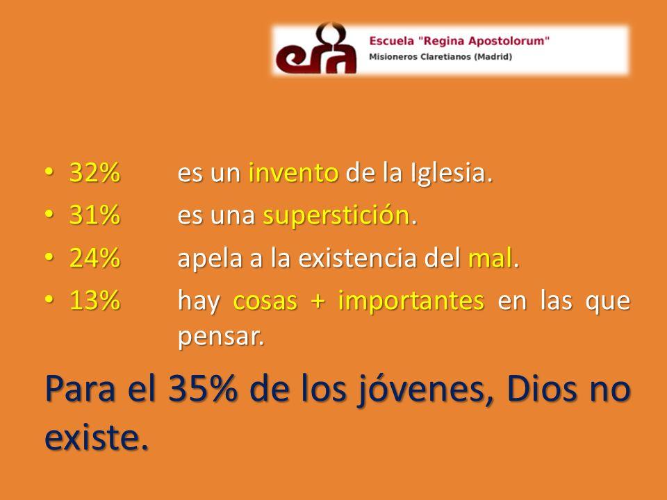 32%es un invento de la Iglesia. 32%es un invento de la Iglesia. 31%es una superstición. 31%es una superstición. 24%apela a la existencia del mal. 24%a