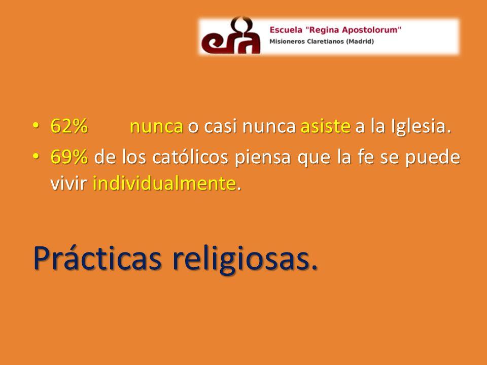 62%nunca o casi nunca asiste a la Iglesia. 62%nunca o casi nunca asiste a la Iglesia. 69% de los católicos piensa que la fe se puede vivir individualm