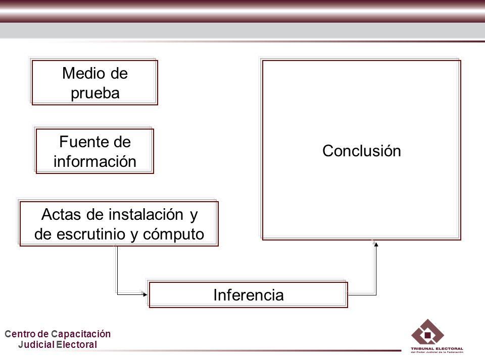Centro de Capacitación Judicial Electoral Fuente de información Actas de instalación y de escrutinio y cómputo Medio de prueba Conclusión Inferencia