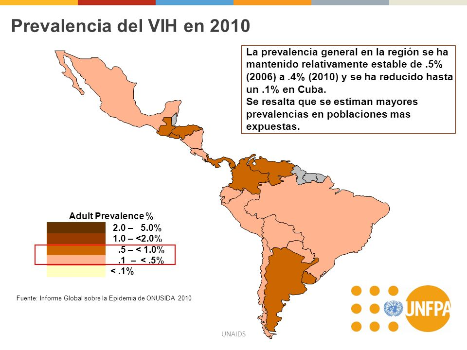 UNAIDS Prevalencia del VIH en 2010 Adult Prevalence % 2.0 – 5.0% 1.0 – <2.0%.5 – < 1.0%.1 – <.5% <.1% Fuente: Informe Global sobre la Epidemia de ONUS