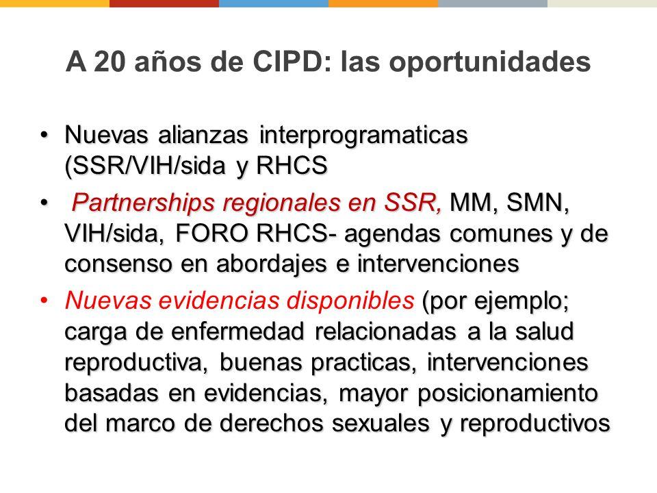 A 20 años de CIPD: las oportunidades Nuevas alianzas interprogramaticas (SSR/VIH/sida y RHCSNuevas alianzas interprogramaticas (SSR/VIH/sida y RHCS Partnerships regionales en SSR, MM, SMN, VIH/sida, FORO RHCS- agendas comunes y de consenso en abordajes e intervenciones Partnerships regionales en SSR, MM, SMN, VIH/sida, FORO RHCS- agendas comunes y de consenso en abordajes e intervenciones (por ejemplo; carga de enfermedad relacionadas a la salud reproductiva, buenas practicas, intervenciones basadas en evidencias, mayor posicionamiento del marco de derechos sexuales y reproductivosNuevas evidencias disponibles (por ejemplo; carga de enfermedad relacionadas a la salud reproductiva, buenas practicas, intervenciones basadas en evidencias, mayor posicionamiento del marco de derechos sexuales y reproductivos