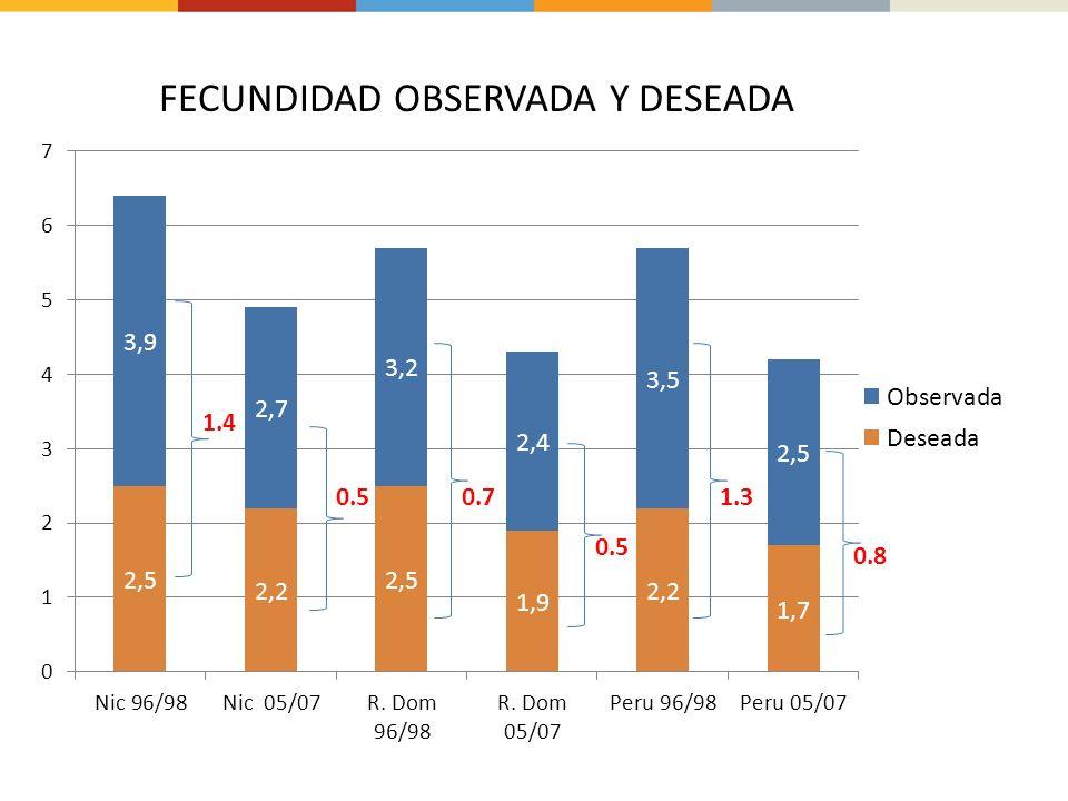 0.50.7 0.5 1.3 0.8 FECUNDIDAD OBSERVADA Y DESEADA