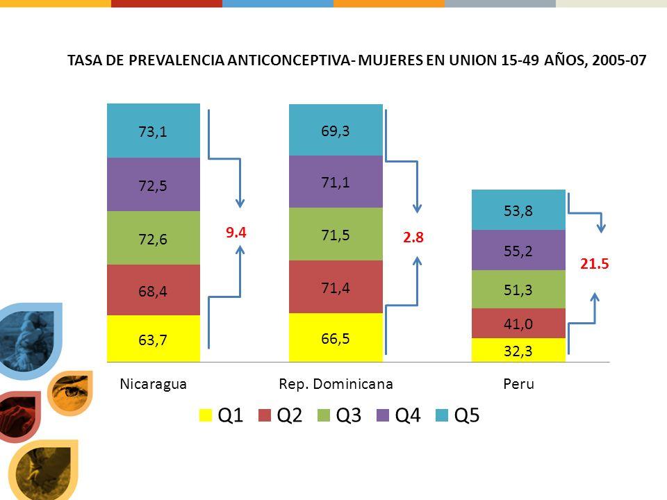 DESAFIOS Politics y marcos legales: La edad de consentimiento para el uso de anticonceptivos y pruebas de VIH es una barrera para los/as jovenesLa edad de consentimiento para el uso de anticonceptivos y pruebas de VIH es una barrera para los/as jovenes Insuficiente acceso a condones femeninos y masculinos y especialemente para jovenesInsuficiente acceso a condones femeninos y masculinos y especialemente para jovenes Ausencia o insuficiente politicas nacionales de Condones en la region.Ausencia o insuficiente politicas nacionales de Condones en la region.