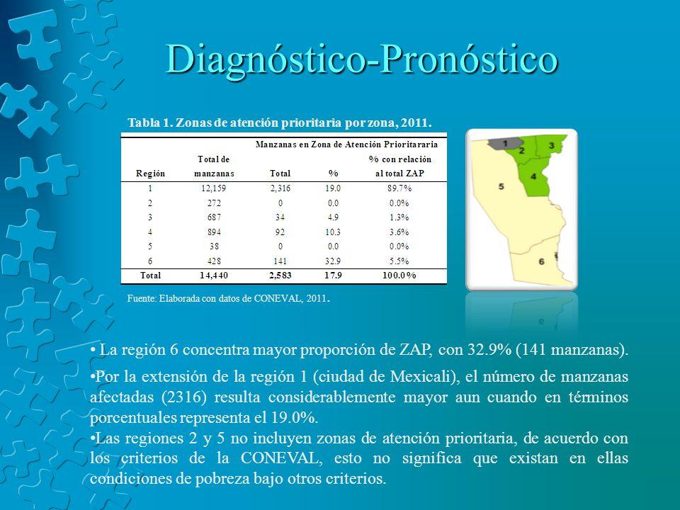 Diagnóstico-Pronóstico Tabla 1. Zonas de atención prioritaria por zona, 2011. Fuente: Elaborada con datos de CONEVAL, 2011. La región 6 concentra mayo