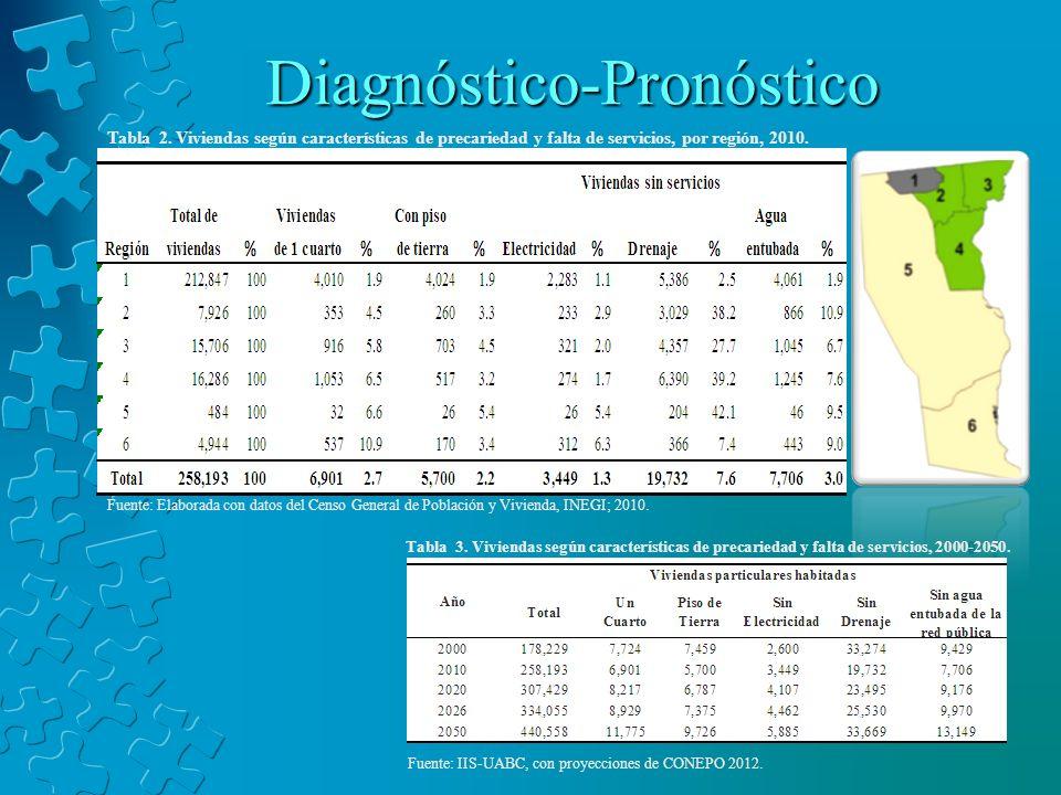 Diagnóstico-Pronóstico Tabla 2. Viviendas según características de precariedad y falta de servicios, por región, 2010. Fuente: Elaborada con datos del