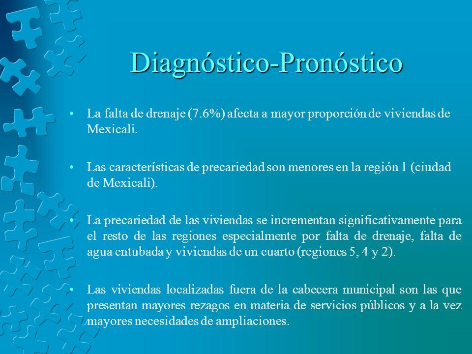 Diagnóstico-Pronóstico La falta de drenaje (7.6%) afecta a mayor proporción de viviendas de Mexicali. Las características de precariedad son menores e