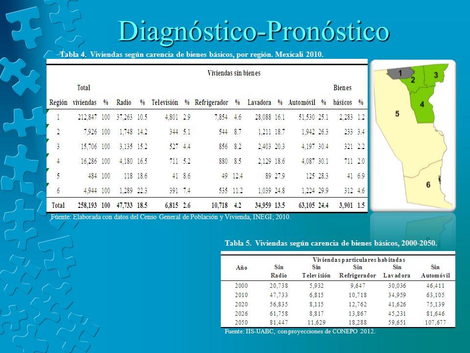 Diagnóstico-Pronóstico Tabla 4. Viviendas según carencia de bienes básicos, por región. Mexicali 2010. Fuente: Elaborada con datos del Censo General d