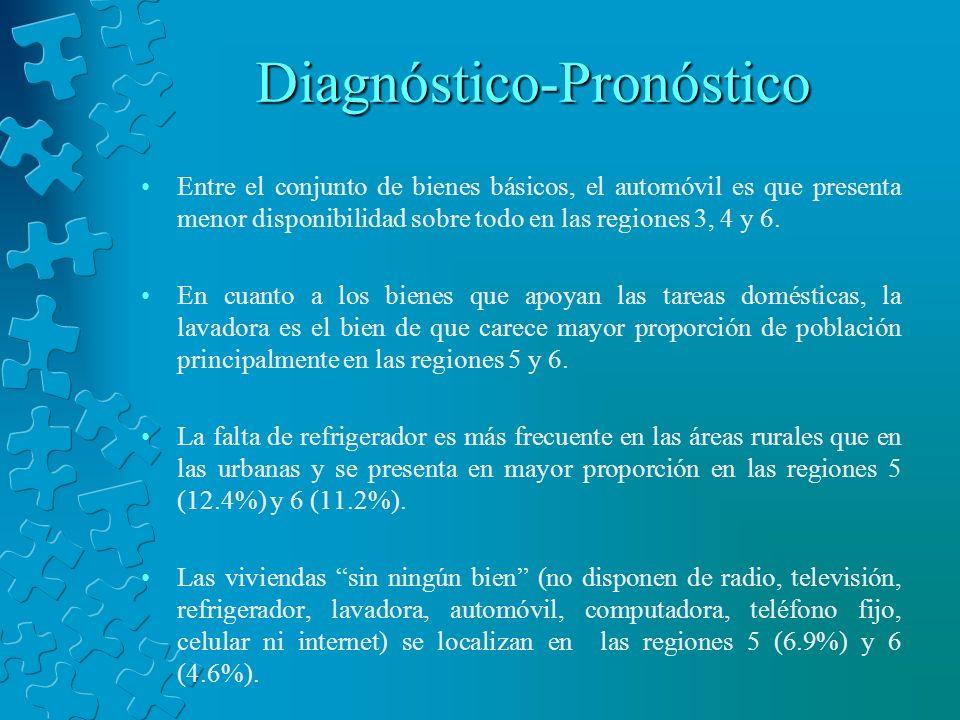 Diagnóstico-Pronóstico Entre el conjunto de bienes básicos, el automóvil es que presenta menor disponibilidad sobre todo en las regiones 3, 4 y 6. En