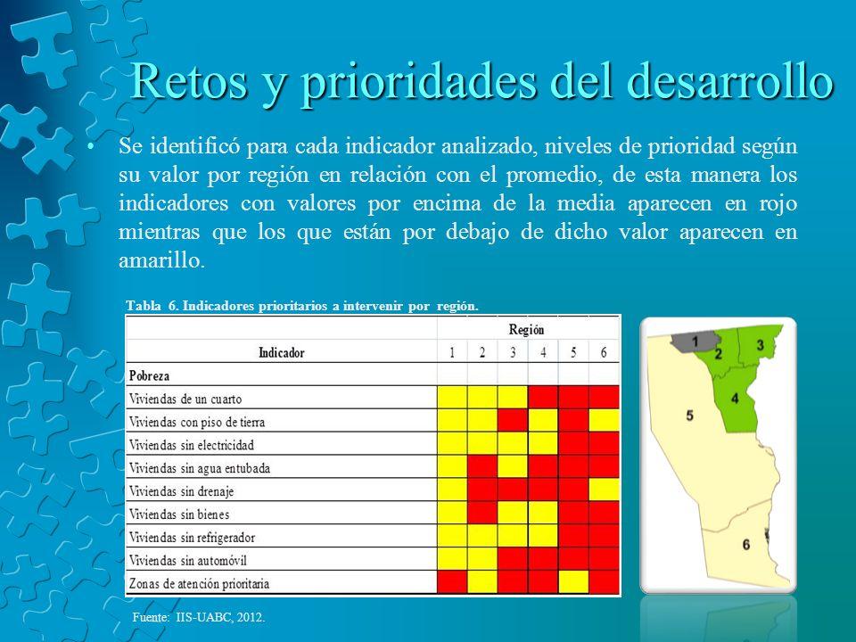 Retos y prioridades del desarrollo Se identificó para cada indicador analizado, niveles de prioridad según su valor por región en relación con el prom