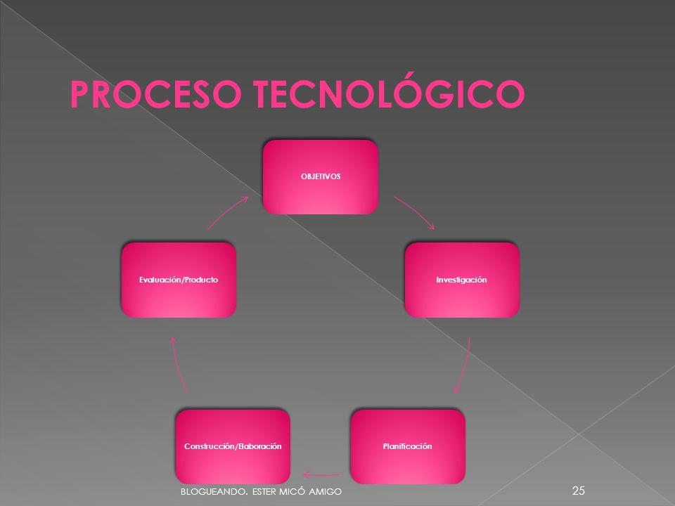 PROCESO TECNOLÓGICO OBJETIVOSInvestigaciónPlanificaciónConstrucción/ElaboraciónEvaluación/Producto BLOGUEANDO. ESTER MICÓ AMIGO 25