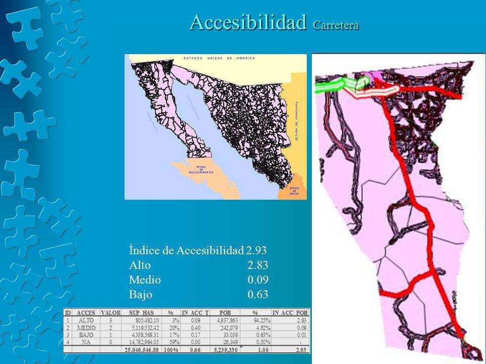 Accesibilidad Carretera Índice de Accesibilidad 2.93 Alto 2.83 Medio 0.09 Bajo 0.63