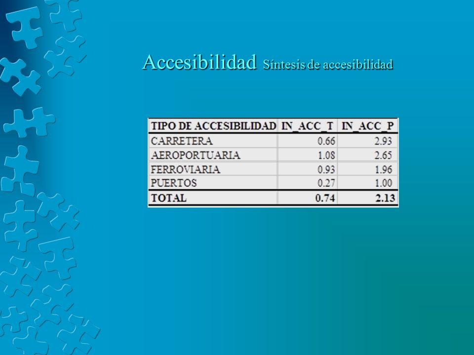Accesibilidad Síntesis de accesibilidad