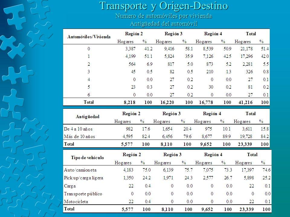 Transporte y Origen-Destino Numero de automóviles por vivienda Antigüedad del automóvil