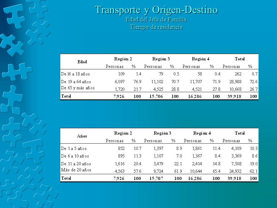 Transporte y Origen-Destino Edad del Jefe de Familia Tiempo de residencia