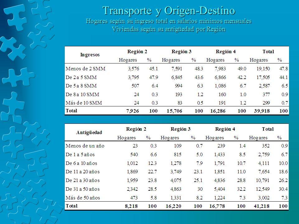 Transporte y Origen-Destino Hogares según su ingreso total en salarios mínimos mensuales Viviendas según su antigüedad por Región