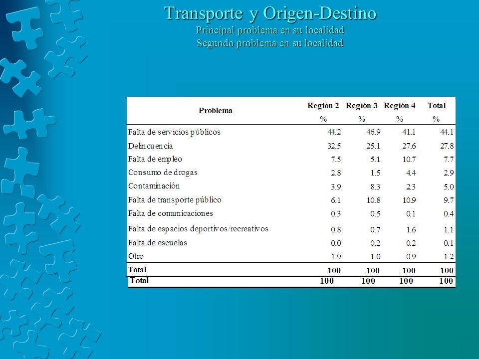 Transporte y Origen-Destino Principal problema en su localidad Segundo problema en su localidad