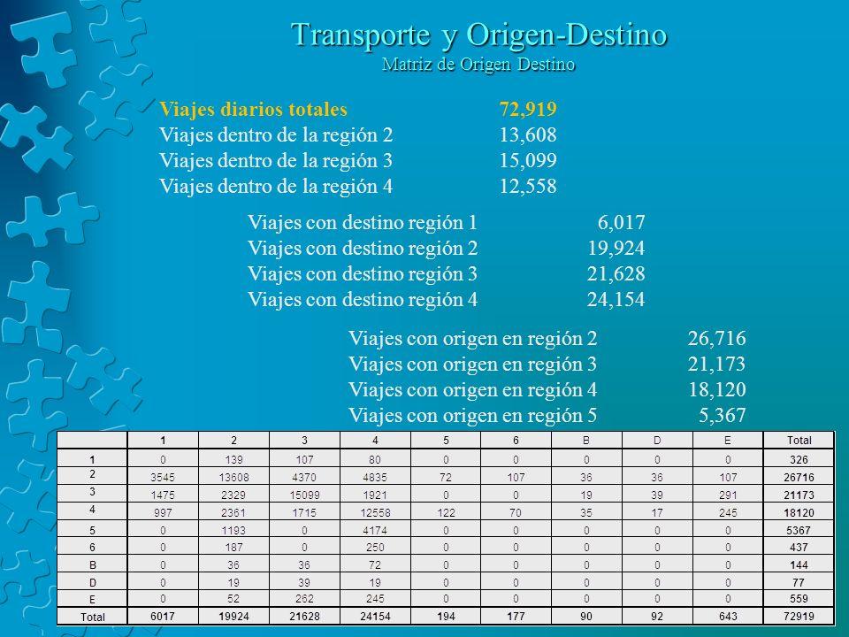 Transporte y Origen-Destino Matriz de Origen Destino Viajes diarios totales 72,919 Viajes dentro de la región 213,608 Viajes dentro de la región 315,099 Viajes dentro de la región 412,558 Viajes con destino región 1 6,017 Viajes con destino región 219,924 Viajes con destino región 321,628 Viajes con destino región 424,154 Viajes con origen en región 226,716 Viajes con origen en región 321,173 Viajes con origen en región 418,120 Viajes con origen en región 5 5,367