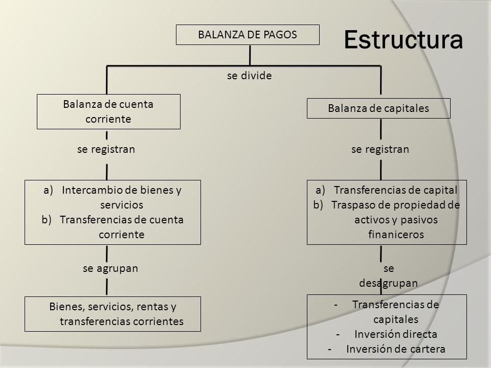 Estructura Balanza de cuenta corriente Balanza de capitales BALANZA DE PAGOS a)Transferencias de capital b)Traspaso de propiedad de activos y pasivos