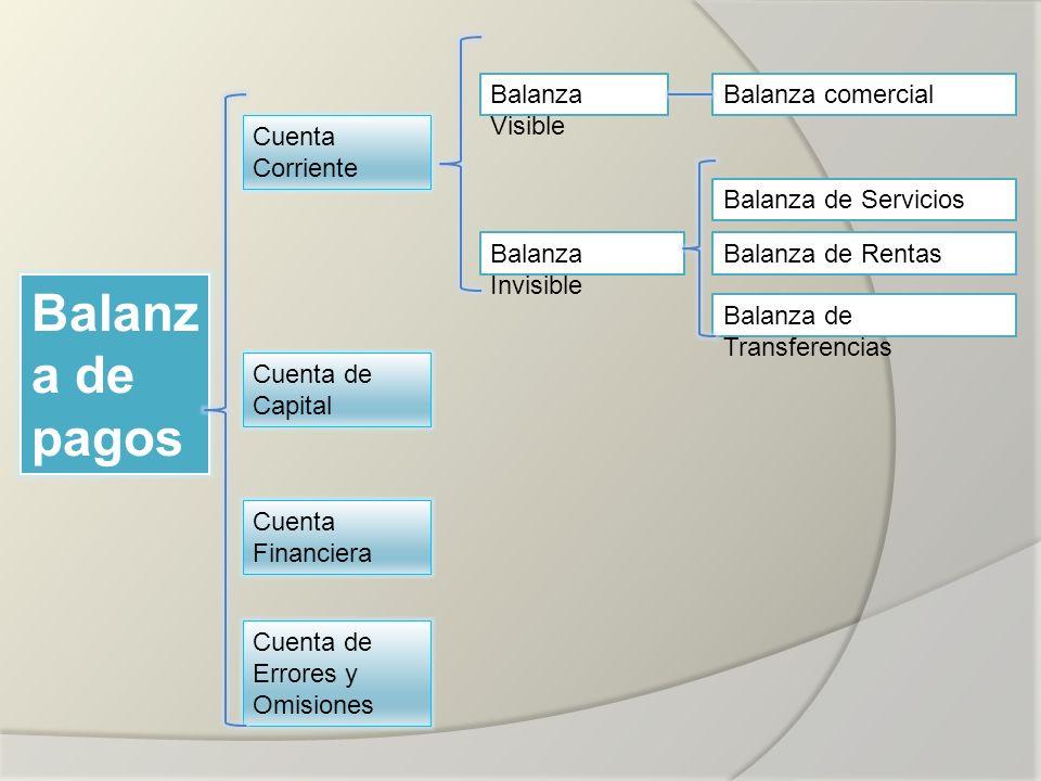 Balanz a de pagos Cuenta Corriente Cuenta de Capital Balanza de Servicios Balanza comercialBalanza Visible Balanza Invisible Balanza de Transferencias