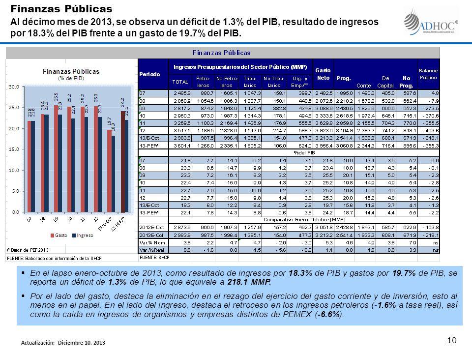 En el lapso enero-octubre de 2013, como resultado de ingresos por 18.3% de PIB y gastos por 19.7% de PIB, se reporta un déficit de 1.3% de PIB, lo que equivale a 218.1 MMP.