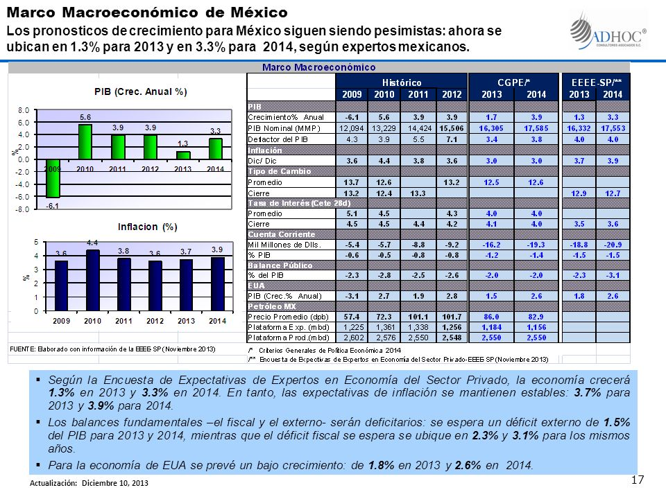 Según la Encuesta de Expectativas de Expertos en Economía del Sector Privado, la economía crecerá 1.3% en 2013 y 3.3% en 2014.
