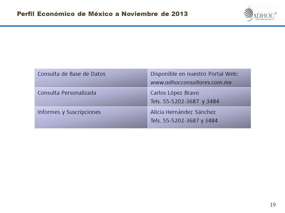Perfil Económico de México a Noviembre de 2013 Consulta de Base de DatosDisponible en nuestro Portal Web: www.adhocconsultores.com.mx Consulta PersonalizadaCarlos López Bravo Tels.