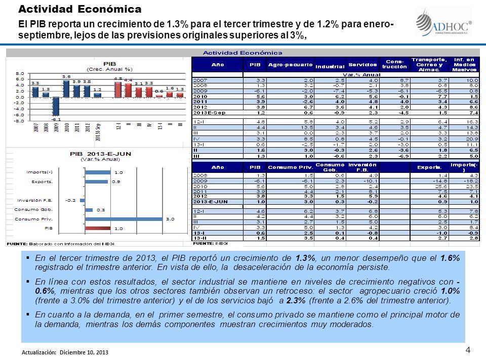 Actividad Económica El PIB reporta un crecimiento de 1.3% para el tercer trimestre y de 1.2% para enero- septiembre, lejos de las previsiones originales superiores al 3%, En el tercer trimestre de 2013, el PIB reportó un crecimiento de 1.3%, un menor desempeño que el 1.6% registrado el trimestre anterior.