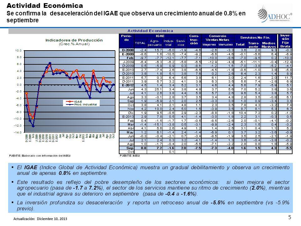 El IGAE (Indice Global de Actividad Económica) muestra un gradual debilitamiento y observa un crecimiento anual de apenas 0.8% en septiembre.