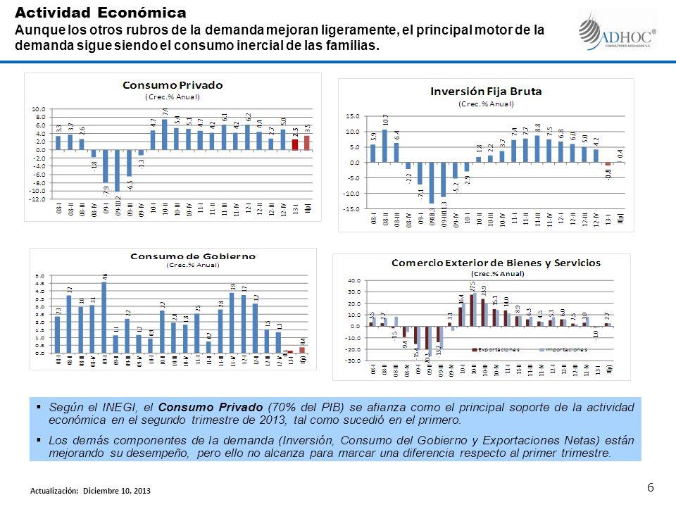 Según el INEGI, el Consumo Privado (70% del PIB) se afianza como el principal soporte de la actividad económica en el segundo trimestre de 2013, tal como sucedió en el primero.