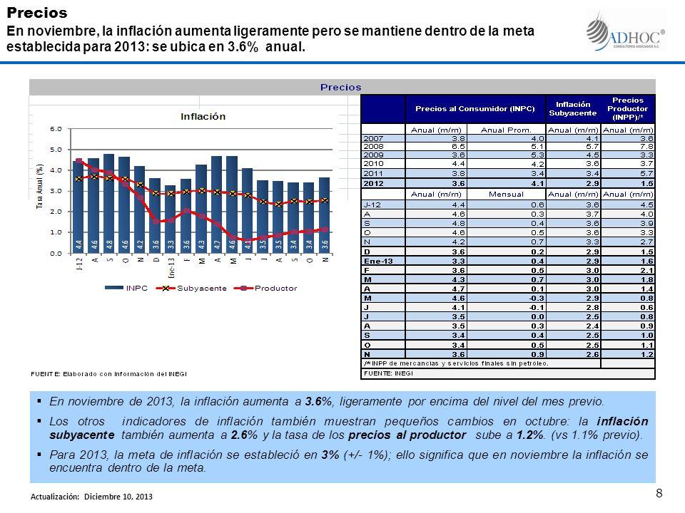 En noviembre de 2013, la inflación aumenta a 3.6%, ligeramente por encima del nivel del mes previo.
