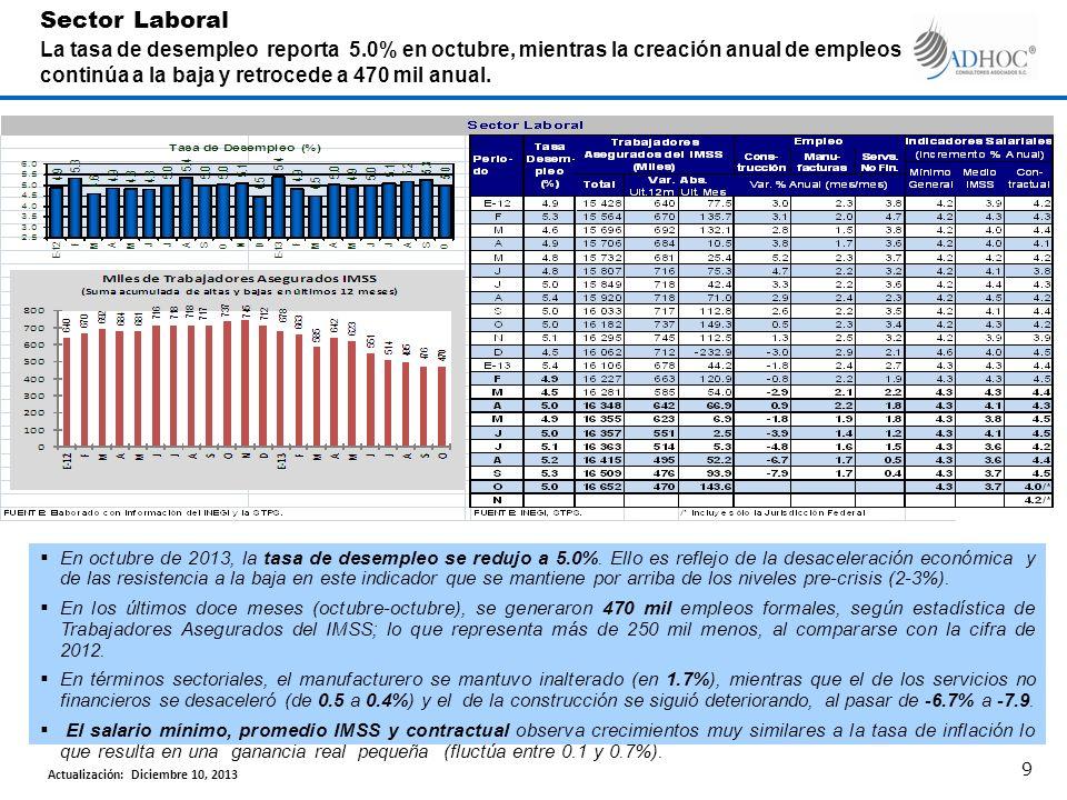 En octubre de 2013, la tasa de desempleo se redujo a 5.0%.