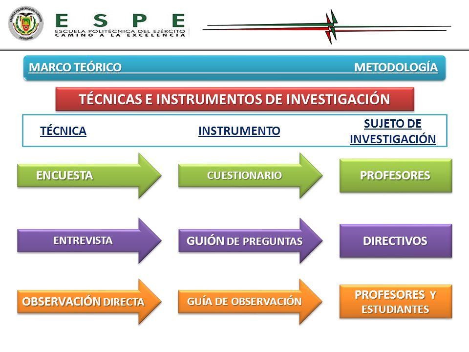 MARCO TEÓRICO METODOLOGÍA TÉCNICAS E INSTRUMENTOS DE INVESTIGACIÓN ENCUESTAENCUESTACUESTIONARIOCUESTIONARIO PROFESORESPROFESORES ENTREVISTAENTREVISTA