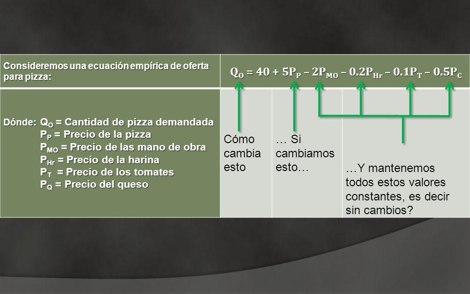 Consideremos una ecuación empírica de oferta para pizza: Q O = 40 + 5P P – 2P MO – 0.2P Hr – 0.1P T – 0.5P C Dónde: Q O = Cantidad de pizza demandada