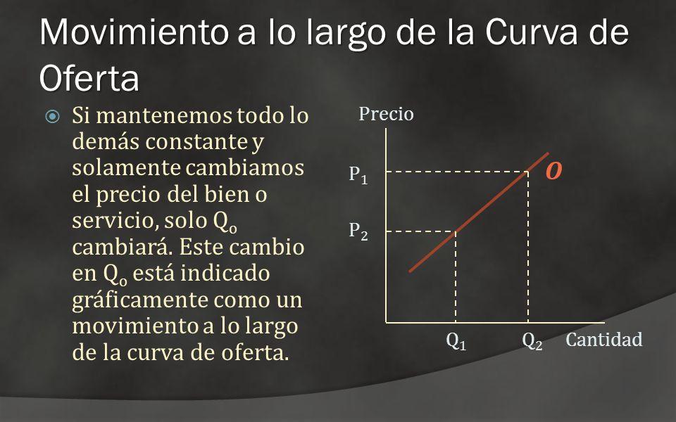 Movimiento a lo largo de la Curva de Oferta Si mantenemos todo lo demás constante y solamente cambiamos el precio del bien o servicio, solo Q o cambia