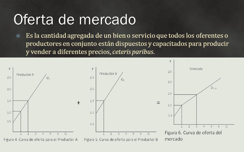 Oferta de mercado Es la cantidad agregada de un bien o servicio que todos los oferentes o productores en conjunto están dispuestos y capacitados para
