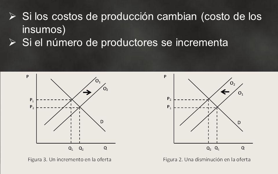Si los costos de producción cambian (costo de los insumos) Si el número de productores se incrementa