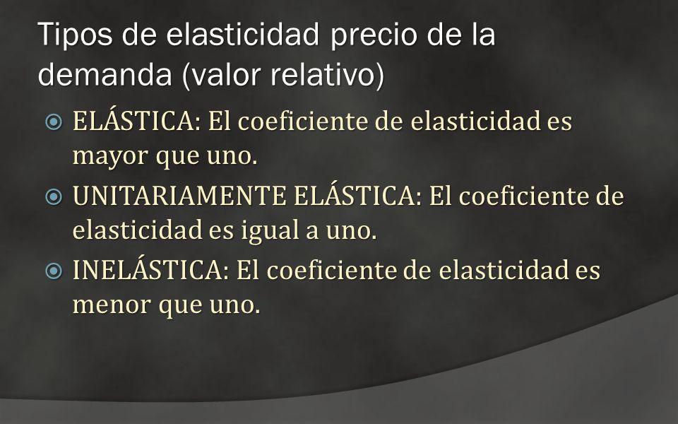 Tipos de elasticidad precio de la demanda (valor relativo) ELÁSTICA: El coeficiente de elasticidad es mayor que uno. ELÁSTICA: El coeficiente de elast