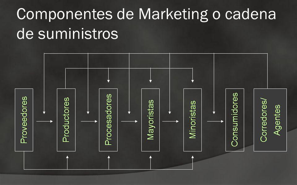 Componentes de Marketing o cadena de suministros Proveedores Productores Procesadores Mayoristas Minoristas Consumidores Corredores/Agentes
