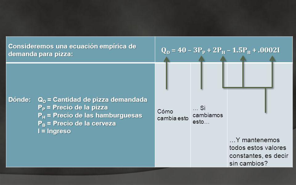 Consideremos una ecuación empírica de demanda para pizza: Q D = 40 – 3P P + 2P H – 1.5P B +.0002I Dónde:Q D = Cantidad de pizza demandada P P = Precio