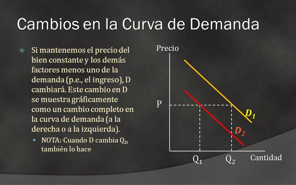 Cambios en la Curva de Demanda Si mantenemos el precio del bien constante y los demás factores menos uno de la demanda (p.e., el ingreso), D cambiará.