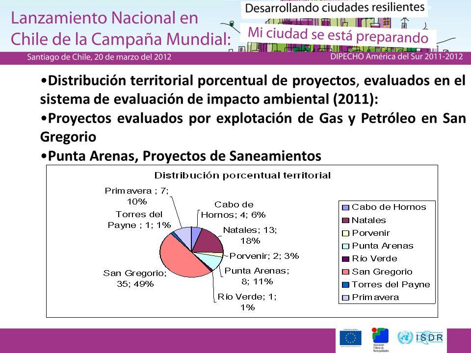 20 de marzo Distribución territorial porcentual de proyectos, evaluados en el sistema de evaluación de impacto ambiental (2011): Proyectos evaluados p